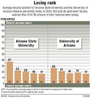 University salaries slipping across Arizona 