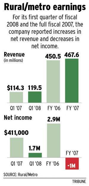 Rural/Metro releases delayed financial report