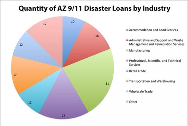Quantity of AZ 9/11 disaster loans, by industry