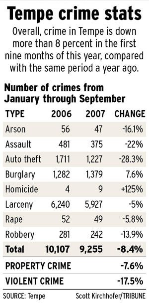 Tempe efforts cut crime rate 8 percent
