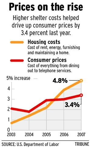 Valley consumer prices higher than U.S. average