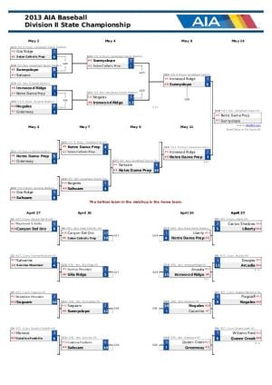 Div. II Baseball Bracket