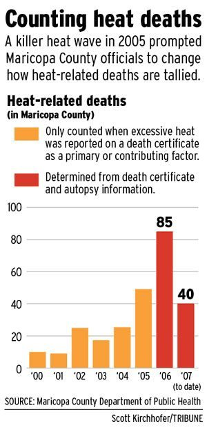 Experts study what to do when heat turns deadly