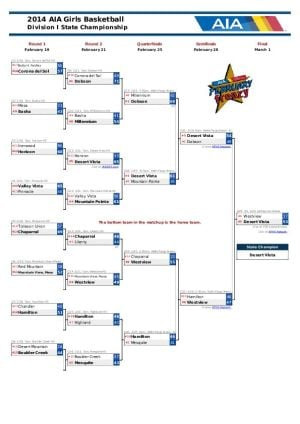 Div. I Girls Basketball Bracket