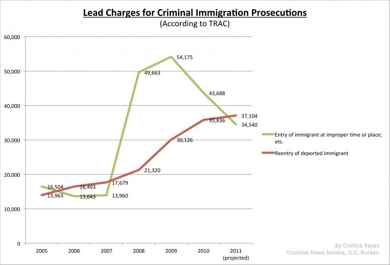 Immigration prosecutions