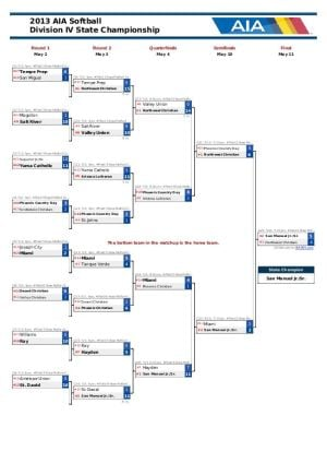 Div. IV Softball Bracket