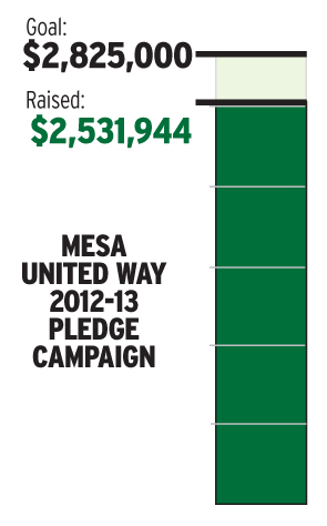 United Way Pledge Campaign (as of April 11, 2013)