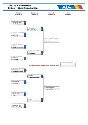 Badminton Team Bracket