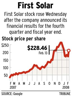 First Solar earnings hike prompts 30% stock rise