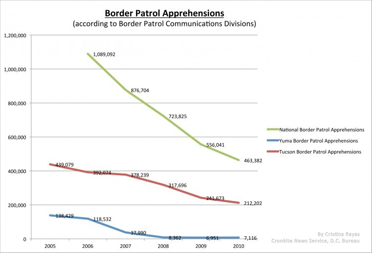 Immigration apprehensions