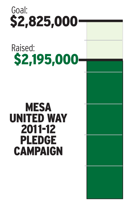 United Way Pledge Campaign Progress - March 2012