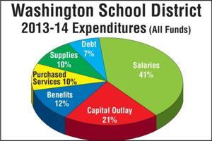 Washington School District Expenditures