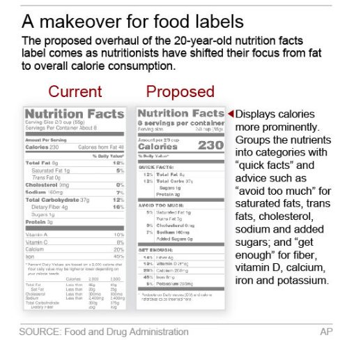 Proposed Food Labels