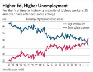 Higher Ed, Higher Unemployment