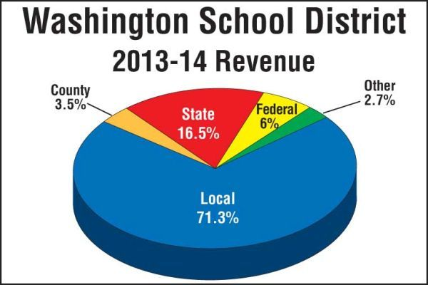Washington School District Revenue