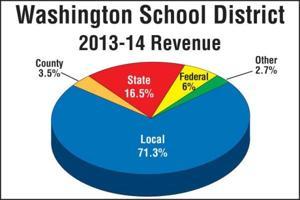 Washington School District Revenue