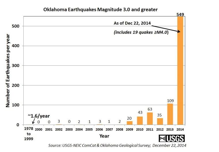 Oklahoma Earthquake frequency