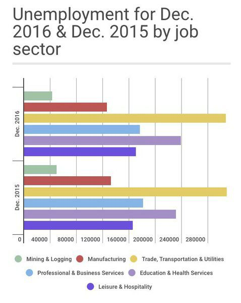 unemployment employment and services sector Myanmar services sector analysis 1 agriculture is still the most important sector in terms of employment, accounting for 70% of the labor force.