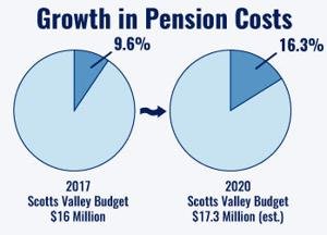 pension costs The defense department, meanwhile, turned a blind eye to the growing pension cost deficit, and steadfastly refused to allow contractors to begin including their increased pension contributions in the price of their government contracts.