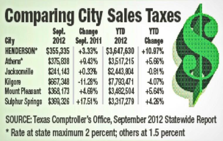 July 2012 Sales Tax