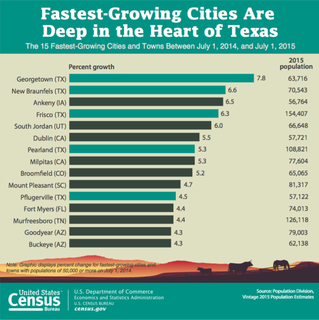 Census Estimate Ranks New Braunfels Second Fastest Growing