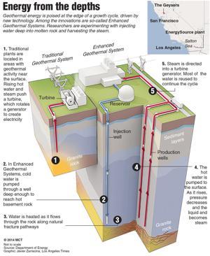 Geothermal energy: How it works