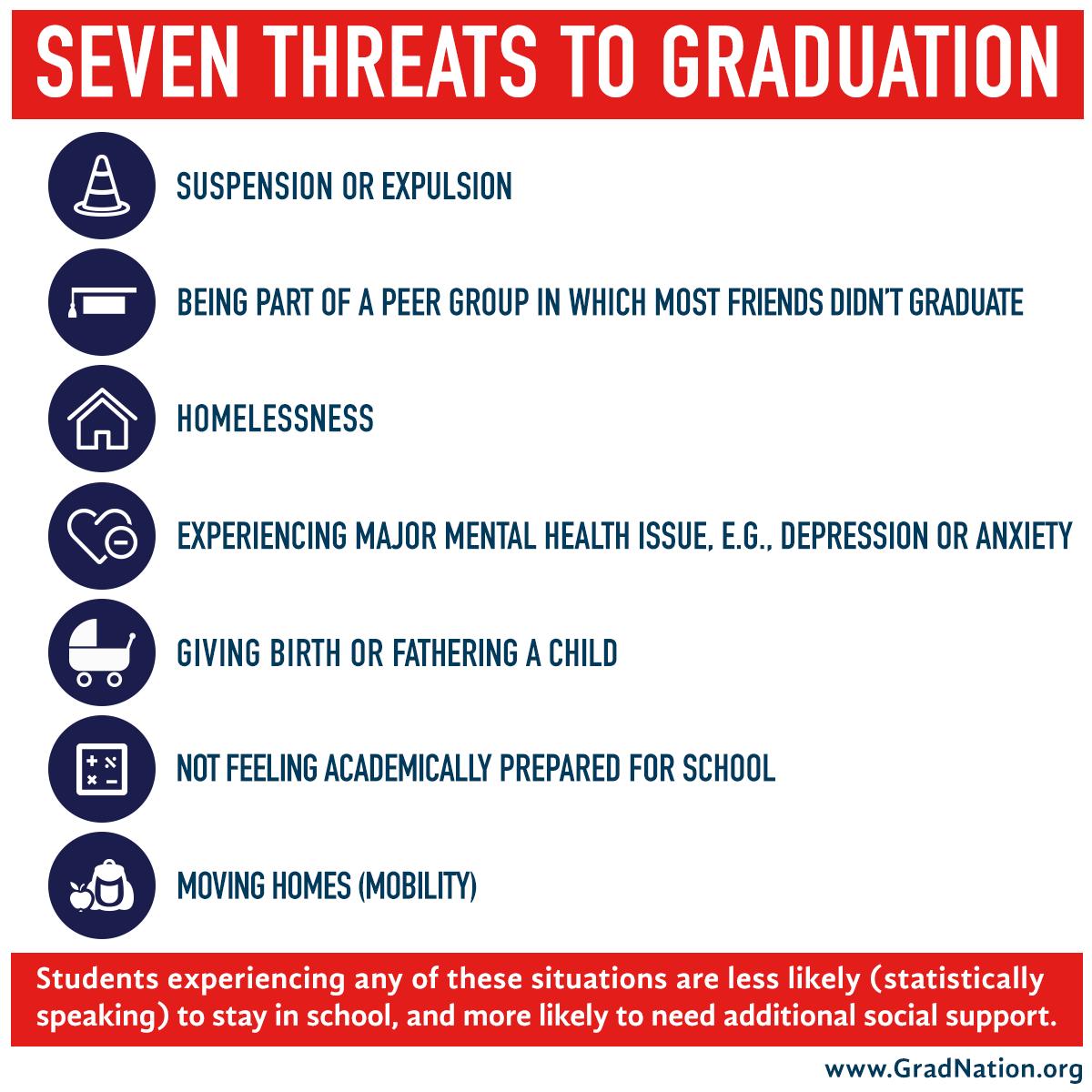Seven threats