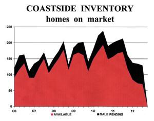 Coastside inventory: Homes on the market
