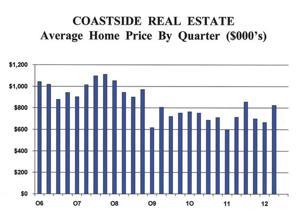 Coastside real estate: average home price by quarter