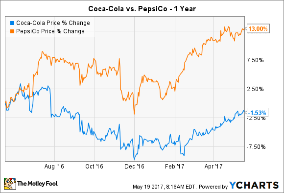 a comparison of the business practices of coca cola and pepsi Here's the real difference between coke and pepsi gus lubin and that is another reason coke suffered by comparison pepsi branding coca-cola pepsico retail-us.