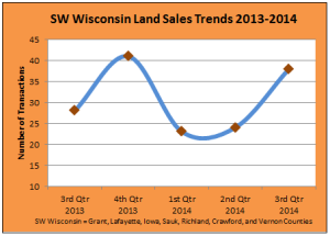 Property Trax: Rural land sales up 58% while average price dips in southwest Wisconsin