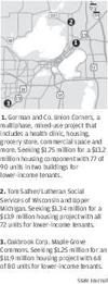 Madison eyes 3 developers for affordable housing funds