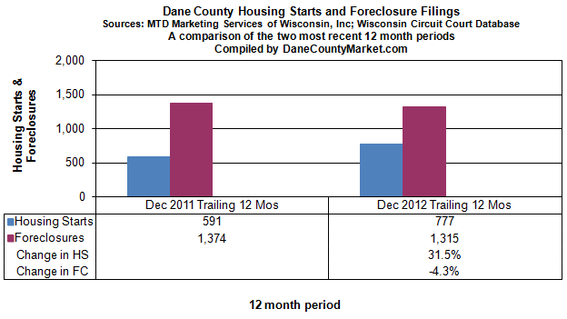 Housing starts to foreclosures