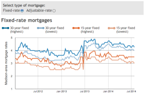 Dane County mortgage rates