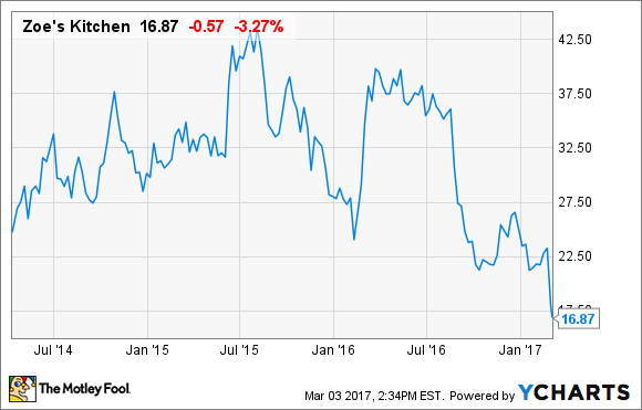 4 Stocks To Buy Near 52 Week Lows Business Markets And