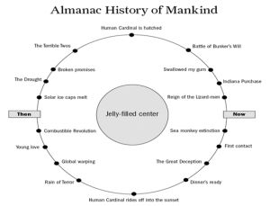Almanac History of Mankind