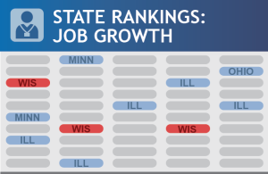 Wisconsin lags Midwest: job growth state rankings