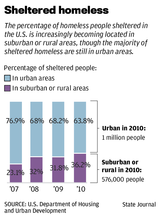 homeless in the rural areas of Why is rural homelessness different  one of the strategies used by those who experience homelessness in rural areas is migration to nearby communities or .