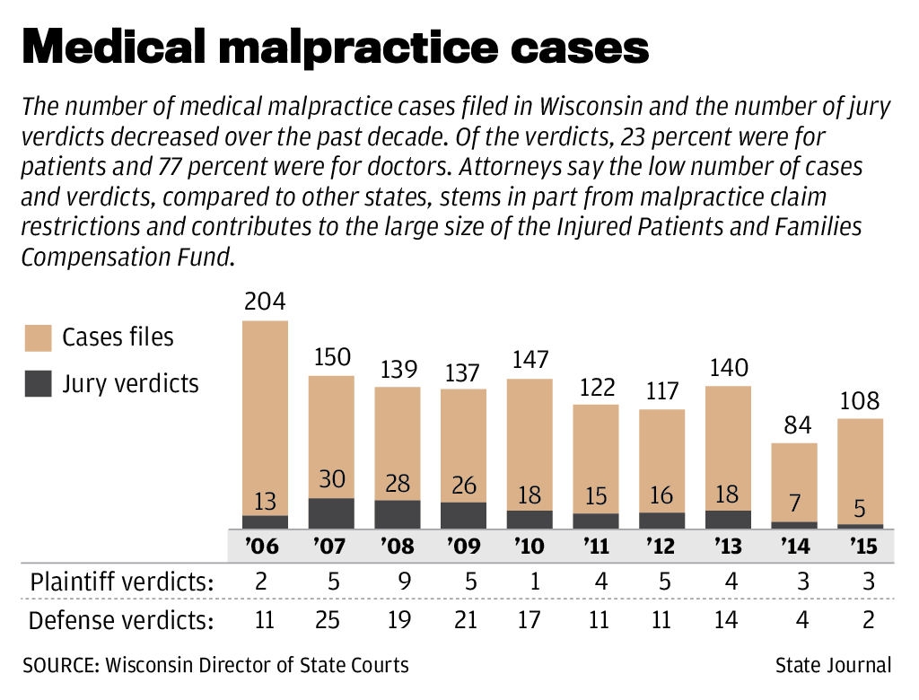 Payments by state malpractice fund dropping   Local News ...