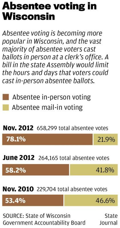 absentee voting chart 0305