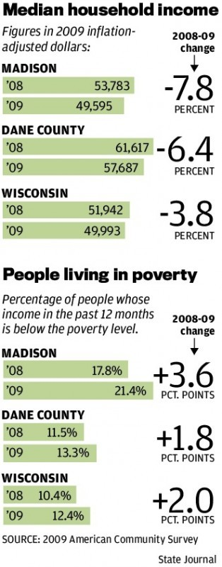 census shows rising poverty falling incomes in madison