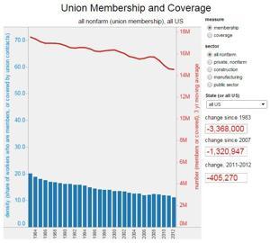 Interactive: US union membership declines since 1983