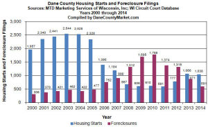 Property Trax: New home starts outnumber foreclosures by nearly 2 to 1 last year