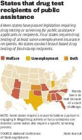 Good websites for facts about welfare drug testing?