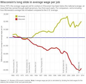 Graphic: Wisconsin's slide in wages compared to U.S. average