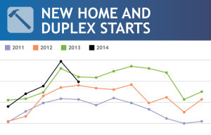 Interactive: Dane County housing starts