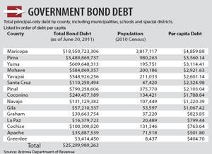 Goverment Bond Debt