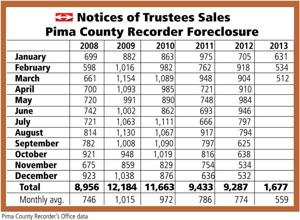 Pima Country Foreclosures