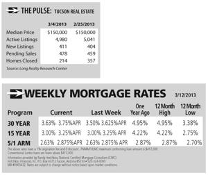 The Pluse/Weekly Mortage Rates