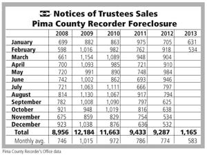 Notice of Trustees Sales Pima County Recorder Foreclosure